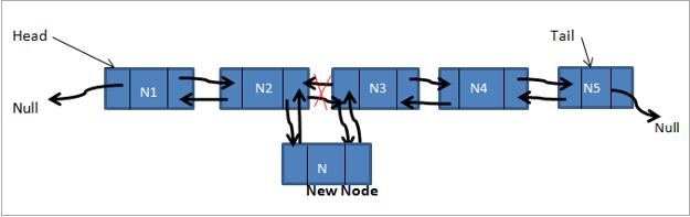 inserting_node