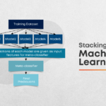 Stacking in Machine Learning