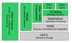 hadoop and its ecosystem